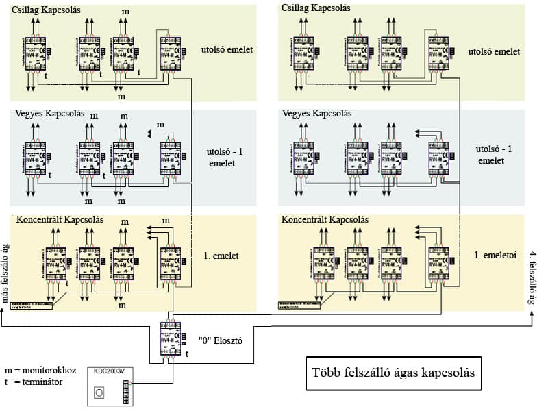 Több felszállóeres hálózat bekötése